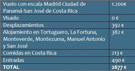 Cuánto cuesta un viaje a Costa Rica: presupuesto total de 15 días.