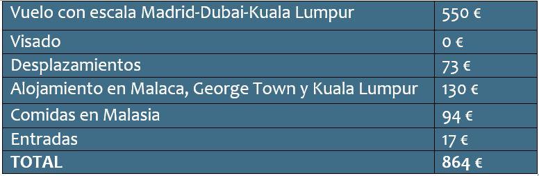 Cuánto cuesta un viaje a Malasia: presupuesto total de 10 días.