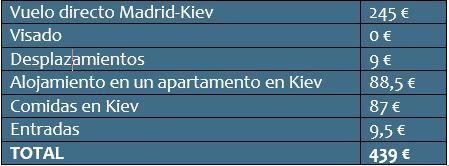 Cuánto cuesta un viaje a Kiev: presupuesto total.