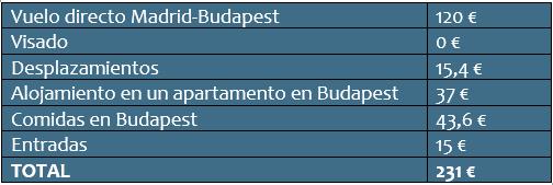 Cuánto cuesta un viaje a Budapest: presupuesto total por persona.