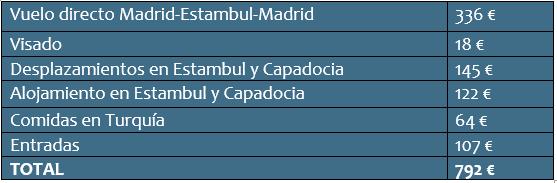 Cuánto cuesta un viaje a Turquía: presupuesto total de 7 días.